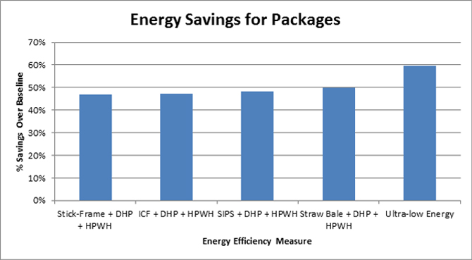 Image of the energy modeling study which proposed five packages of energy-efficiency design options for the NPHA project.