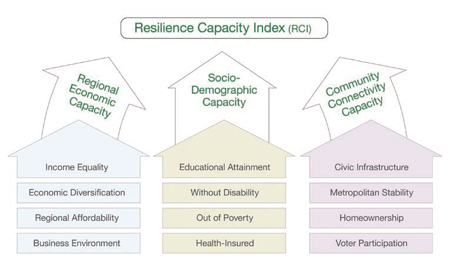 The Resilience Capacity Index was developed by Kathryn A. Foster, University at Buffalo Regional Institute, with support from the MacArthur Foundation Research Network on Building Resilient Regions.