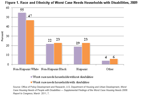 Source: Office of Policy Development and Research, U.S. Department of Housing and Urban Development, Worst Case Housing Needs of People with Disabilities — Supplemental Findings of the Worst Case Housing Needs 2009: Report to Congress, March 2011, 7.