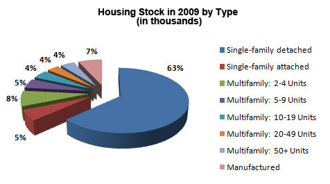 A pie chart showing housing stock in 2009 by type.