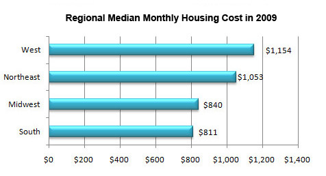 A bar graph showing Regional Median Monthly Housing Cost in 2009.