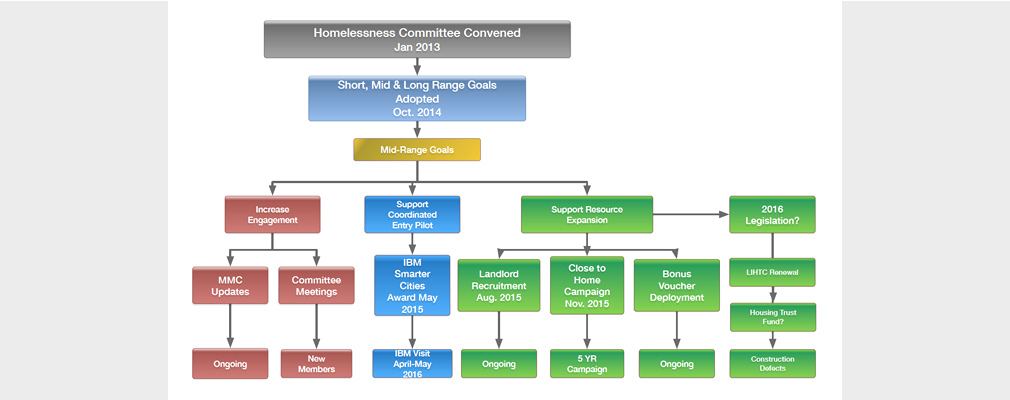 A color flow chart showing goals and activities set forth by the Homelessness Committee.
