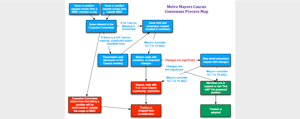 A color process chart showing the Metro Mayors Caucus consensus process.