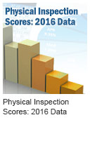 Physical Inspection Scores: 2016 Data