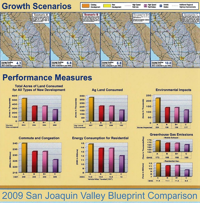 Composite image comparing four growth scenarios considered for the San Joaquin Valley Blueprint. The image includes four maps of alternative future growth patterns and bar graphs of seven performance measures for the four scenarios.