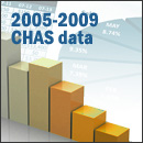 2005-2009 CHAS Data Download Page