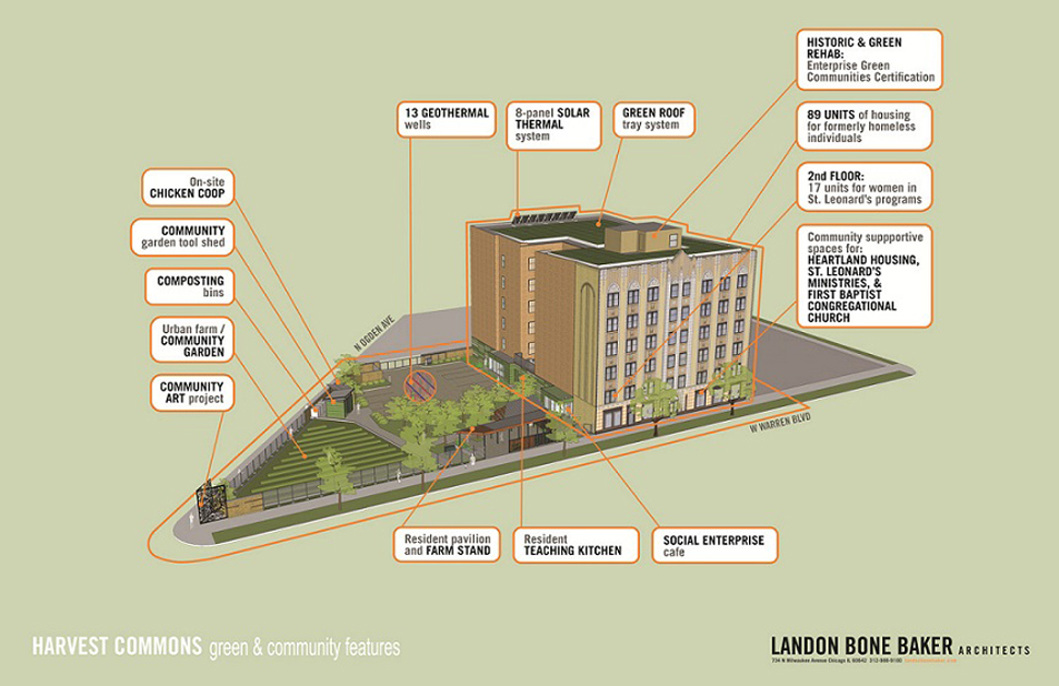 A three-dimensional schematic diagram detailing the green features and program elements at Harvest Commons. Call-out boxes identify the green roof, solar panels, and space for support services in the building and the geothermal wells and urban farm on the site.