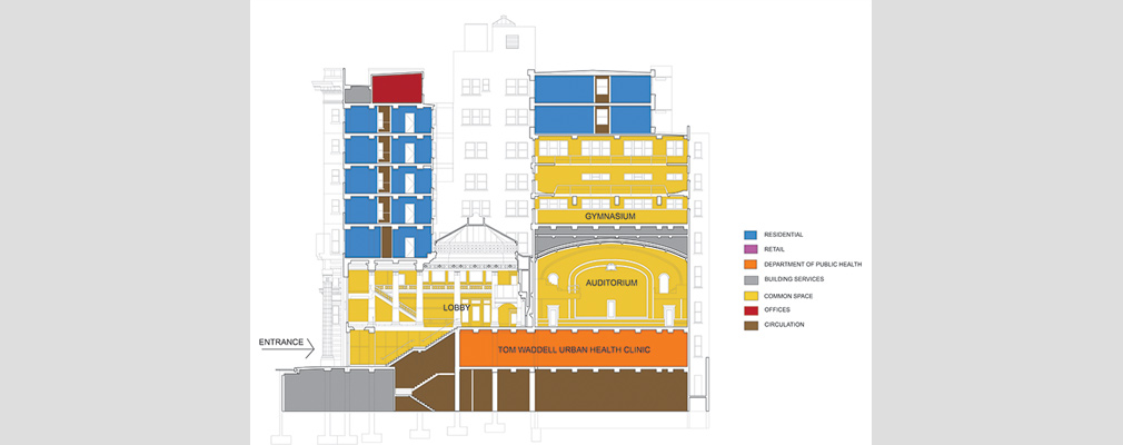 Rendered cross-section of the nine-story building showing the lobby one story above the street entrance; above the lobby are a domed skylight and five residential floors. Behind the lobby is the auditorium with a three-story gym and two residential floors. Below the lobby and auditorium is the health clinic.
