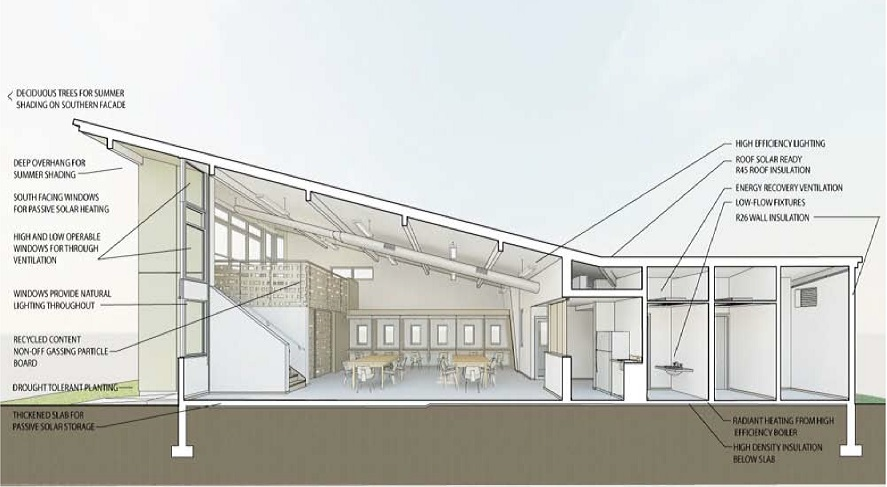 A cross-section drawing of the community center, with notes about the different features and design considerations to reduce energy consumption.