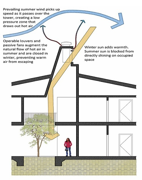 Diagram of a cross section of the building where the cooling tower extends through the building's two stories and above the roof. Arrows and text indicate how the feature works to pull warm air out of the building and let natural light in.