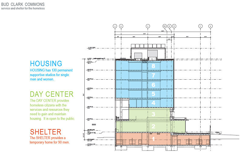 The Bud Clark Commons includes three program elements distinguished vertically across eight floors (courtesy of Hoist Architecture).