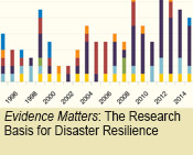 Evidence Matters:  The Research Basis for Disaster Resilience