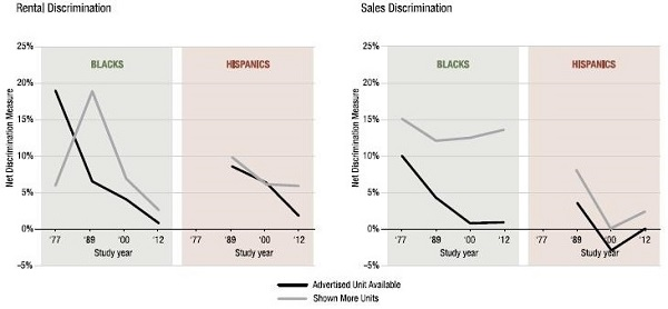 Graph of Long-Term Trends in Discriminatory Treatment of Blacks and Hispanics
