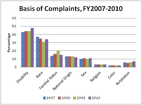 """Live Free, Annual  Report on Fair Housing, FY2010,"" Table 1, p. 20. Percentages do not total 100% as complaints may contain multiple bases."