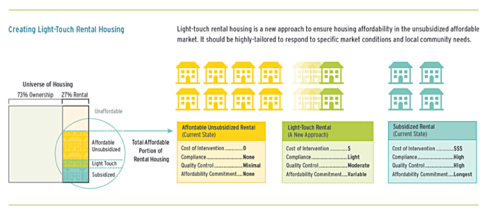 Chart comparing the new approach of light touch rental housing to the current state of subsidized and unsubsidized affordable housing in terms of cost, compliance, quality control, and affordability commitment.