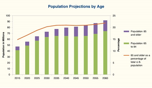 bar chart that projects increases from 2015 to 2060 of cohorts aged ...