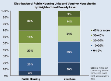 Strategies that give residents the option to move to the private market through vouchers, such as Choice Neighborhoods, help deconcentrate poverty.