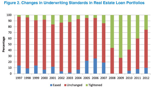Source: Office of the Comptroller of the Currency Survey of Credit Underwriting Practices. N = 84 lenders in 2012