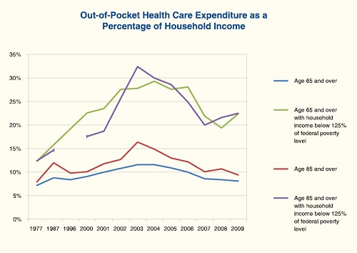 A line graph showing the trends in out-of-pocket health care expenditures for seniors from 1977 to 2009.