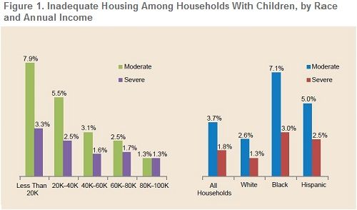 A bar chart that shows that inadequate housing is most likely experienced by low-income and minority households.