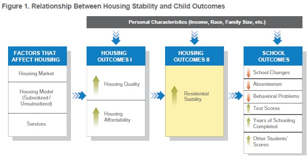 A diagram showing that housing characteristics, stability, and educational outcomes are interrelated.