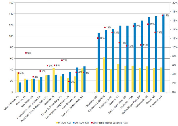 Figure 3: Affordable and Available Units Per 100 Renters