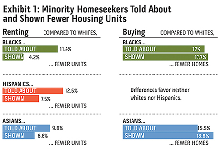 A graphic showing differences in treatment of white and minority homeseekers.