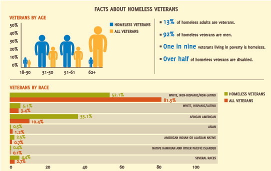 Data shown are for sheltered homeless veterans — veterans who spent at least one night homeless in an emergency shelter or transitional housing facility between October 1, 2009 and September 30, 2010.