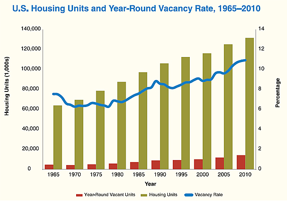 A combination line and bar graph showing the number of housing units and year-round vacancy rates in the U.S. from 1965 to 2010.