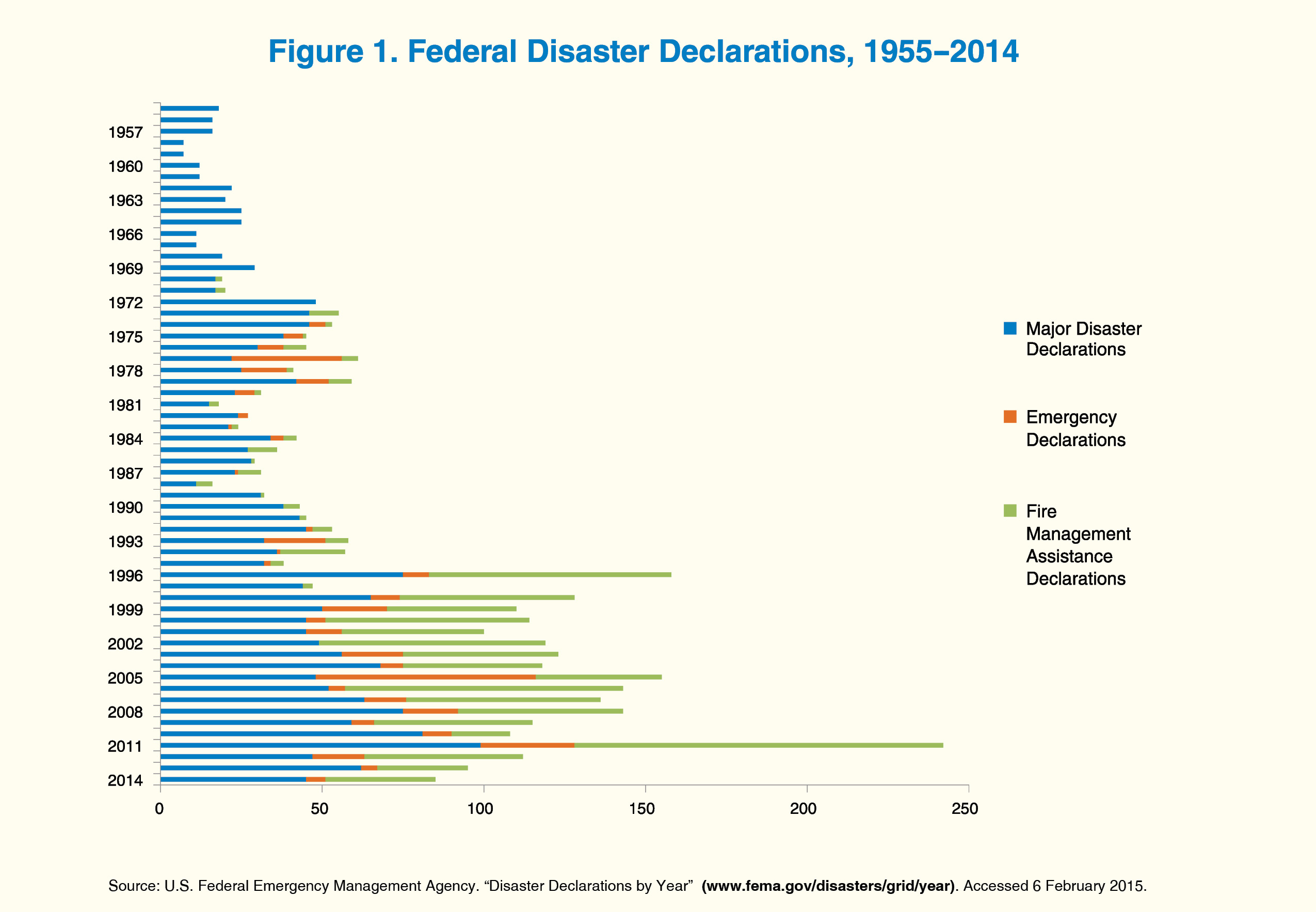 A bar chart showing number of federal disaster declarations by type for every year from 1955 to 2014.