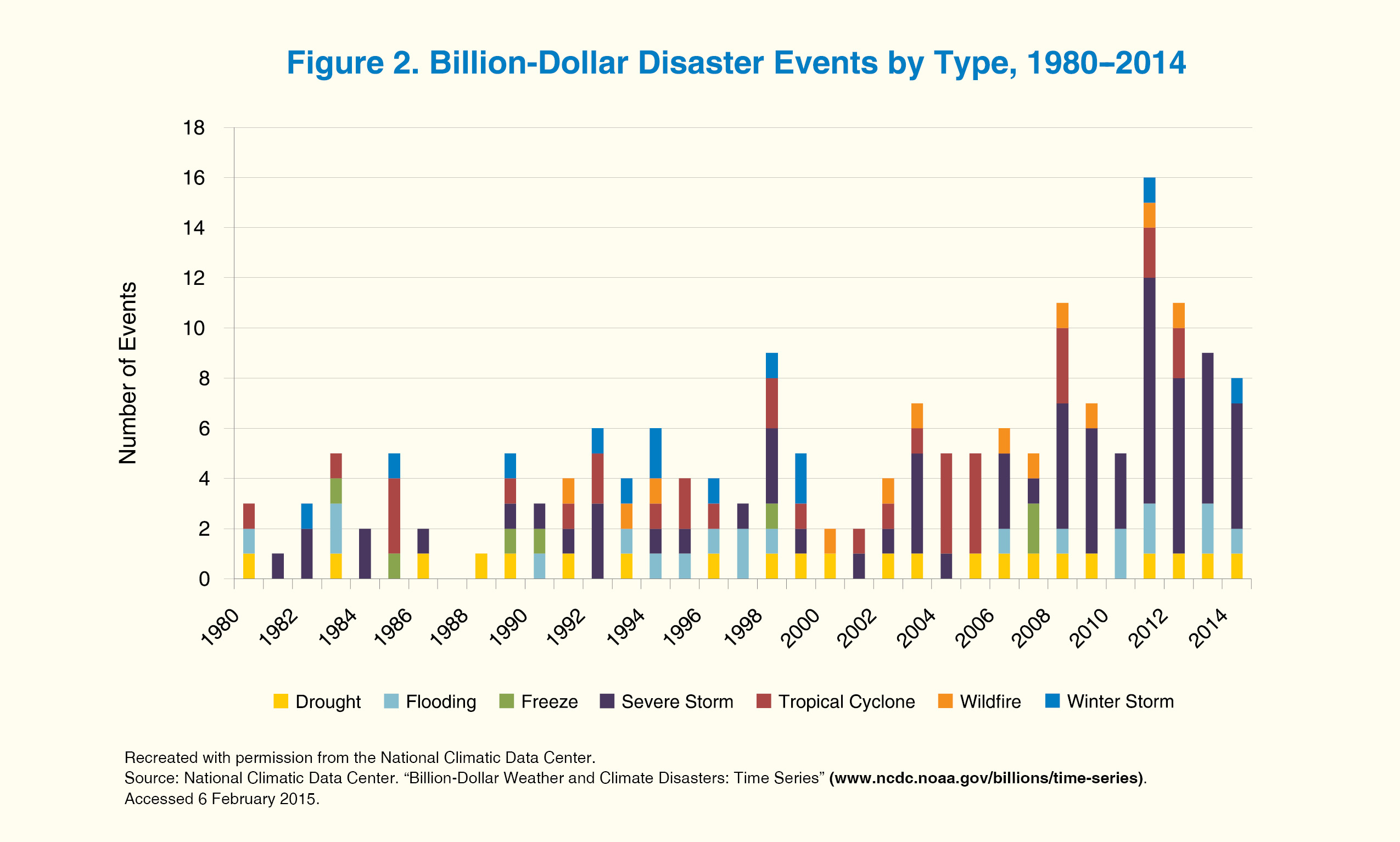 A bar chart showing number of billion dollar disaster events by type from 1980 to 2014.