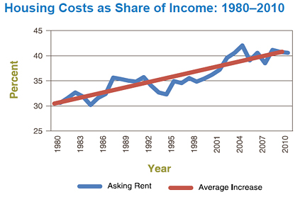 Preserving Affordable Rental Housing: A Snapshot of Growing Need