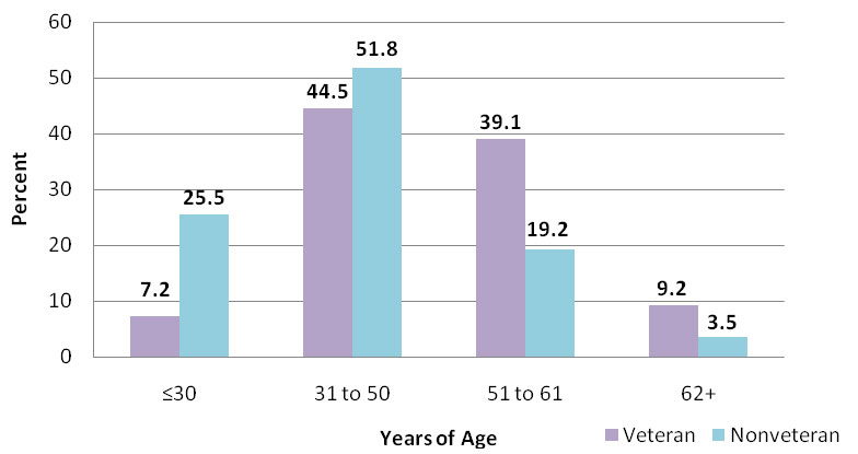 A bar graph depicts the age of sheltered homeless individual veterans and nonveterans in 2009.