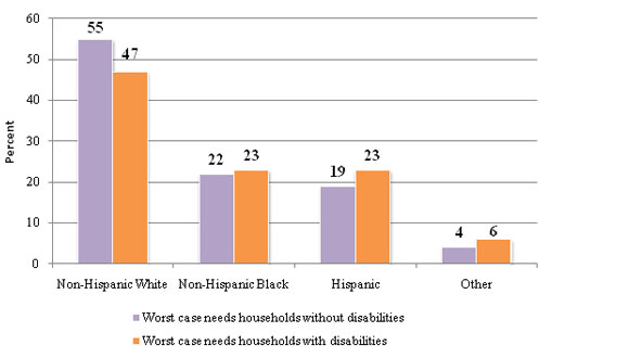 Bar graph of 'Race and Ethnicity of Worst Case Needs Households with Disabilities, 2009' - Source: Office of Policy Development and Research, U.S. Department of Housing and Urban Development, Worst Case Housing Needs of People with Disabilities — Supplemental Findings of the Worst Case Housing Needs 2009: Report to Congress, March  2011, 7.