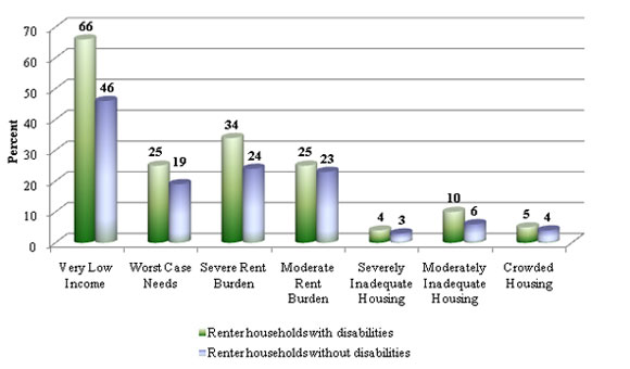 Bar graph of 'Renter Households with Selected Housing and Income Problems, 2009' - Source: Worst Case Housing Needs of People with Disabilities, 4.