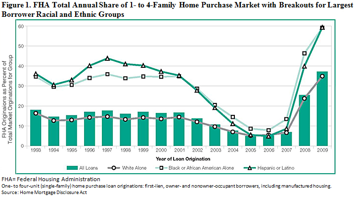 FHA Total Annual Share of 1- to 4-Family Home Purchase Market with Breakouts for Largest Borrower Racial and Ethnic Groups