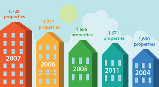 A table showing the years in which the most new LIHTC properties were put in place since the year 2000.
