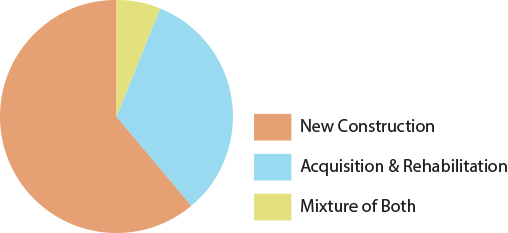 A pie chart showing the percent of LIHTC projects placed into service in 2019 that were developed as new construction, acquisition and rehabilitation, and a mixture of both.
