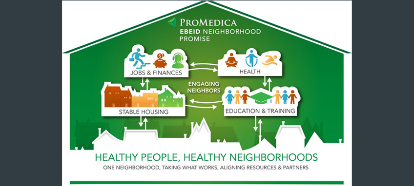 Graphic depicting the Promedica Ebeid Neighborhood Promise Initiative model.