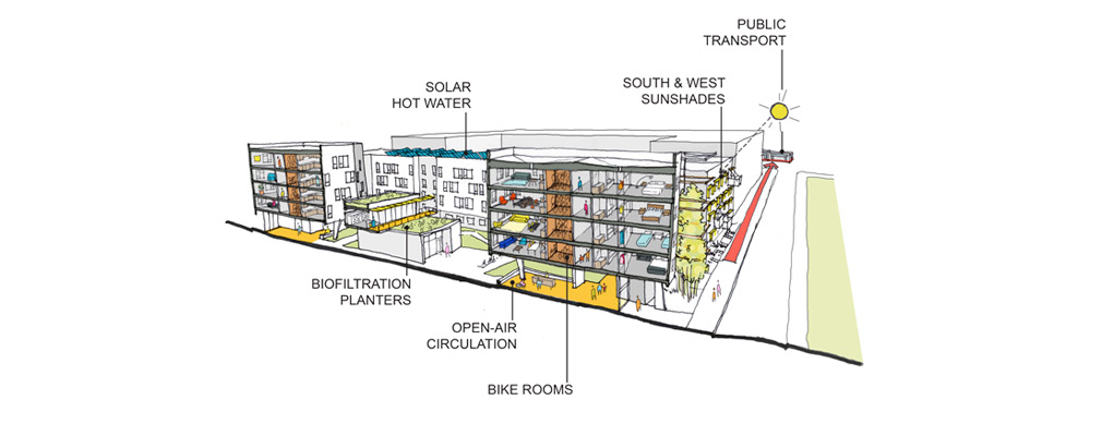 Perspective cross-section through the Five88 building and courtyard with labels identifying six sustainable features.