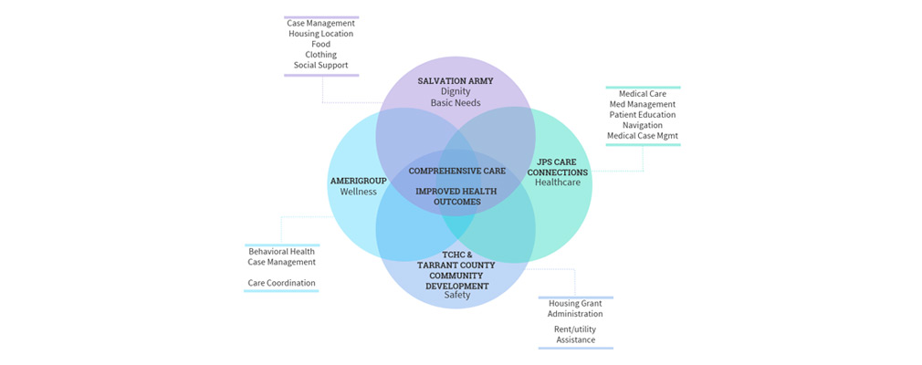 Venn diagram showing relationships among Pathways to Housing partner organizations and the services they provide.