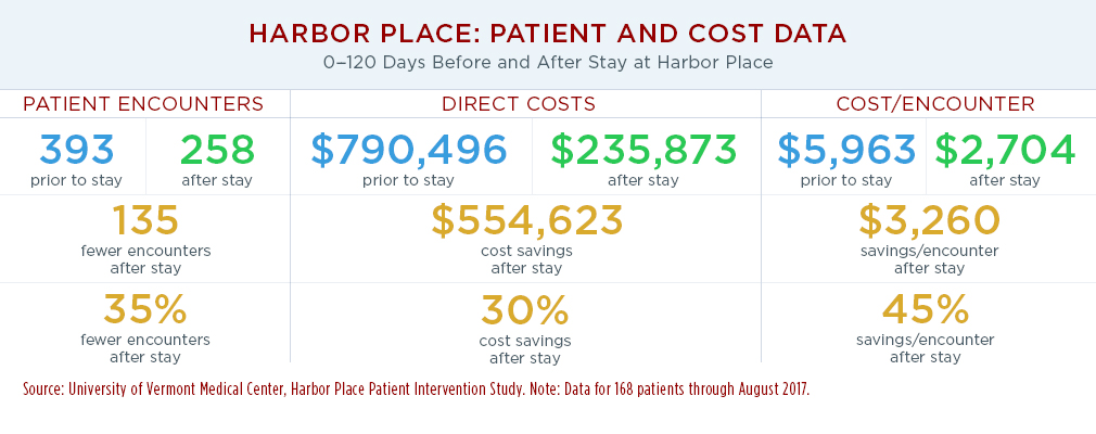 Infographic showing the number of patient encounters, direct costs, and cost per encounter for 168 UVMMC patients within 120 days before and 120 days after staying in Harbor Place. Also shown are the number and percentage reductions of after-stay from before-stay for the three measures.