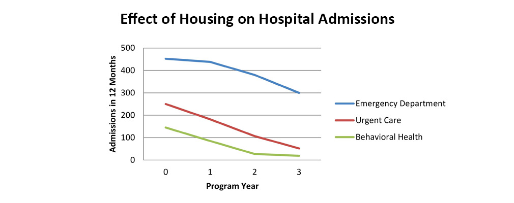 Graph depicting declining rates of emergency care among participants in the Pathways to Housing program.