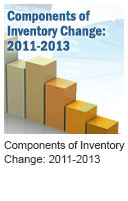 Components of Inventory Change: 2011-2013