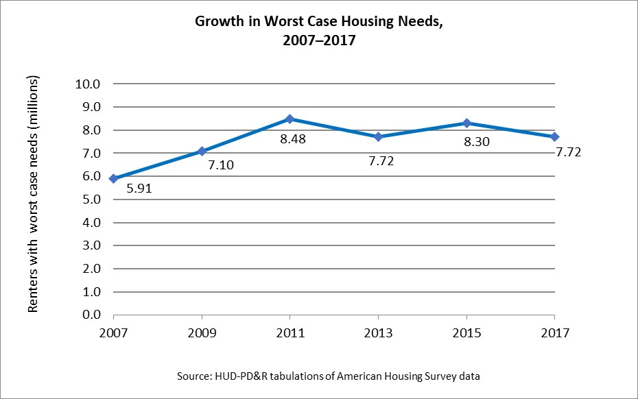 Line graph showing growth in worst case housing needs between 2007 and 2017.