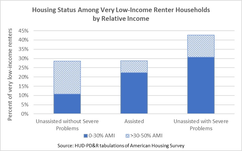 Bar chart showing housing status (unassisted without severe problems, assisted, and unassisted with severe problems) among very low-income renter households by relative income.