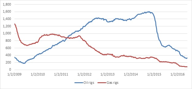 Graph displaying trends in North American oil and gas rotary rig counts between 2009 and 2016.