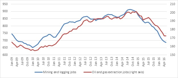 Graph comparing trends in the number of mining and logging jobs and the number of oil and gas extraction jobs from 2009 to 2016.