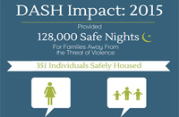 Expanding Safe Housing for Domestic Violence Survivors in the District of Columbia