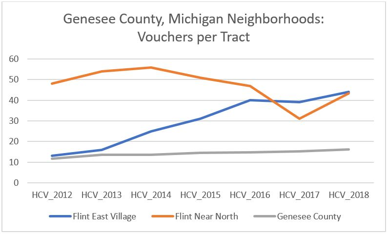 Chart comparing vouchers per tract in the Genesee County, Michigan neighborhoods of Flint East Village and Flint Near North, and the overall county (Genesee County, Michigan).